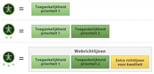 Verschillende waarmerken van Drempelvrij.nl
