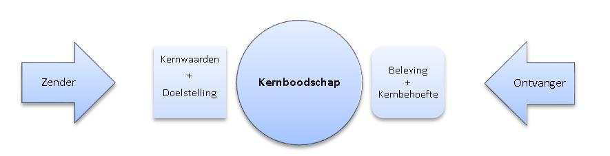 Kernboodschap: model Rijnja & Brummelman