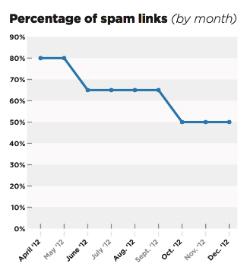 Percentage spammy links gedaald door Penguin