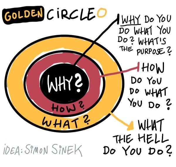 Ja, ook zoekmachineoptimalisatie kun je bekijken vanuit de golden circle