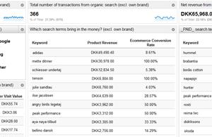 Analytics dashboards: doelen meten en halen