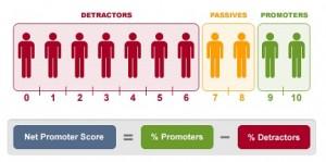 Net Promoter Score-schaal