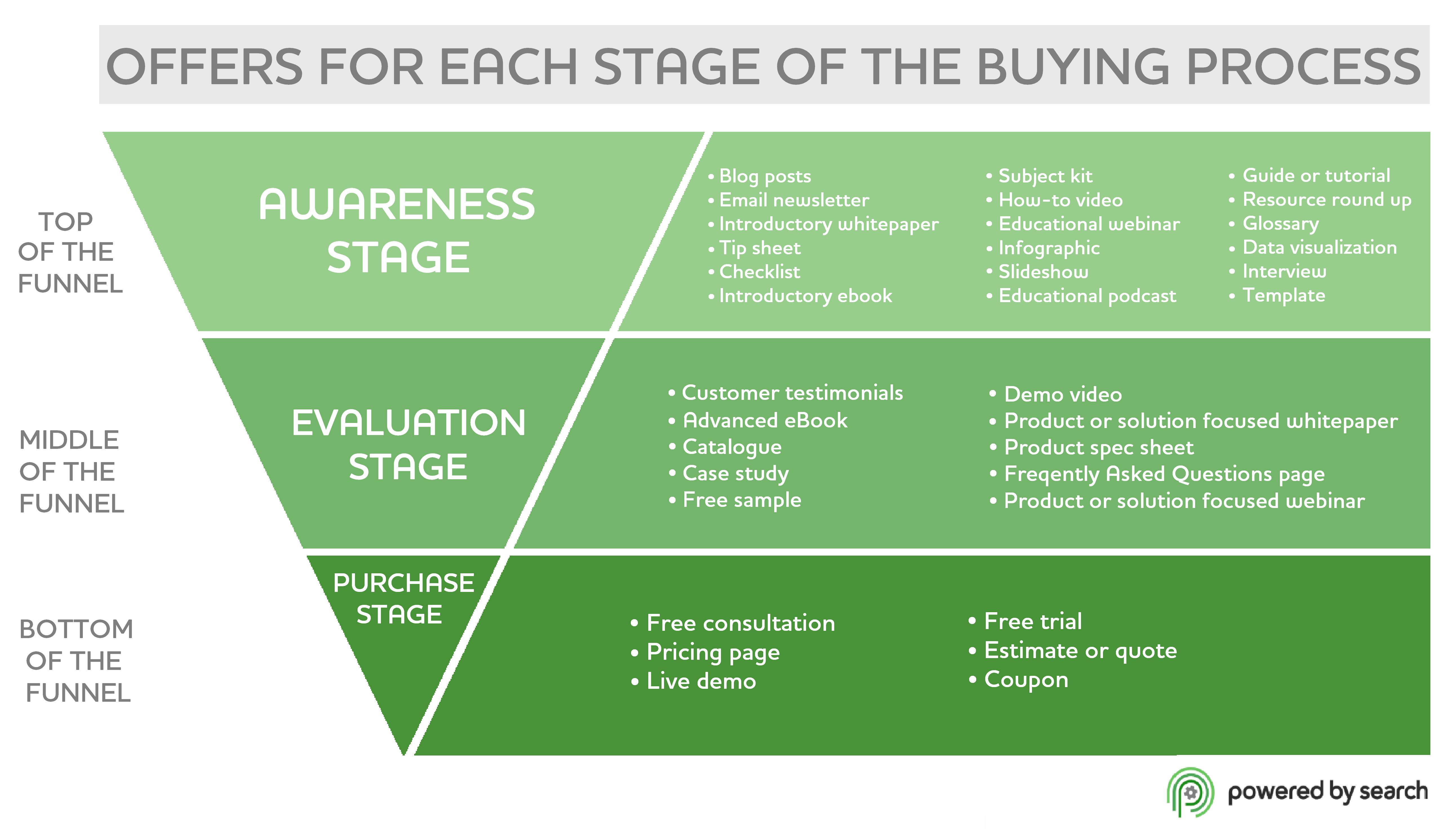 Stadia van aankoop proces