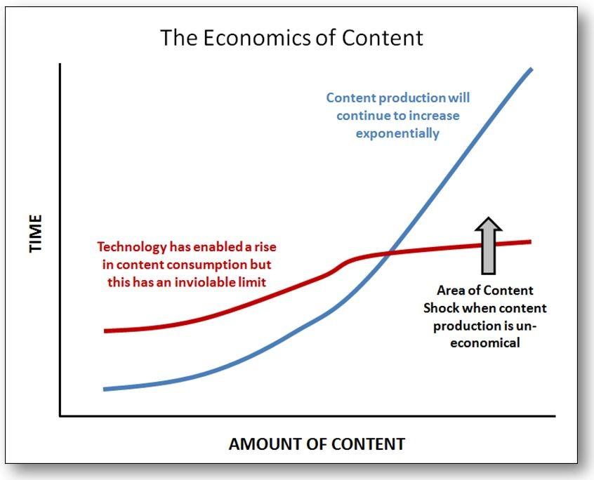 contentmarketing content shock - kracht van content