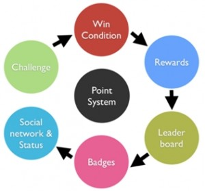 gamification loop