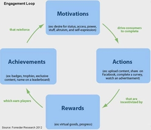 Social engagement loop
