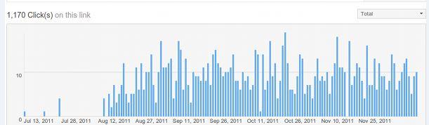 Bit.ly statistieken