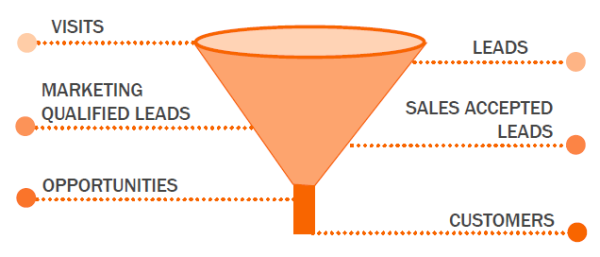 Contentmarketing funnel
