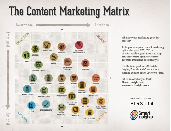 Infographic van The Content Marketing Matrix