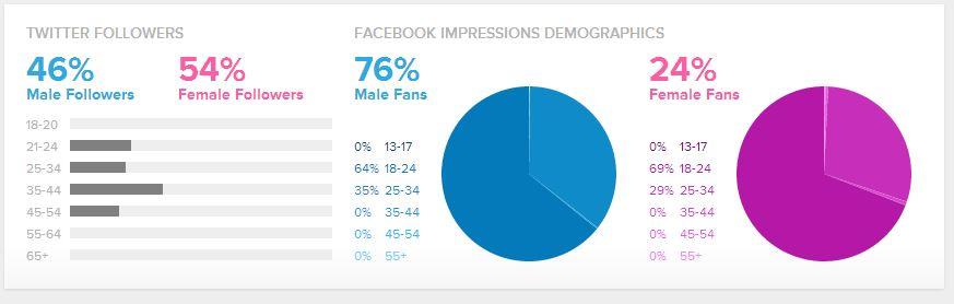online statistieken van Sproutsocial