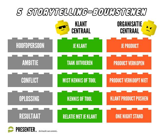 de vijf bouwstenen van een verhaal