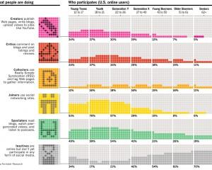 Infographic met data over verschillende soorten social media gebruikers