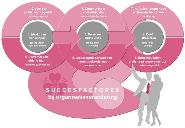 Succesfactoren bij organisatieverandering