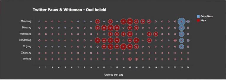 Bubblegraph Twitter Pauw en Witteman
