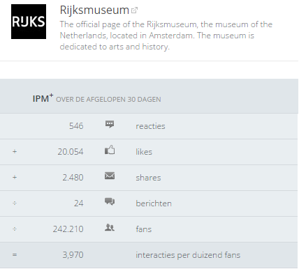 Berekening van IPM+ voor Rijksmuseum