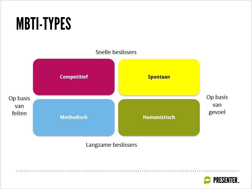 Persoonlijkheidstypes volgens het mbti-model