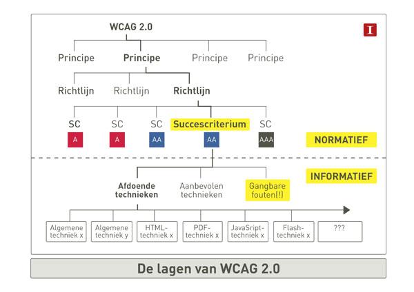 Schema met de lagen van Webrichtlijnen versie 2. Tekstalternatief via de link na de afbeelding.