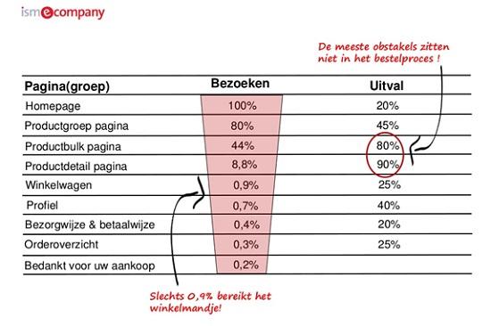 Grafiek laat zien dat obstakels niet in bestelproces zitten, maar al daar vóór.