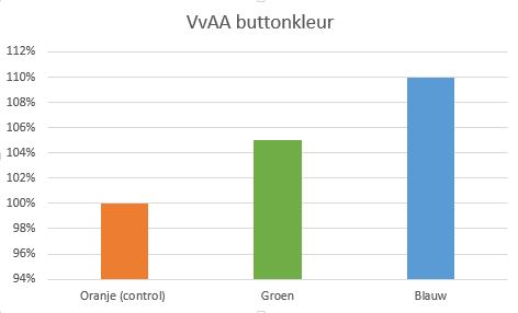 Grafiek button kleur ab-test VvAA