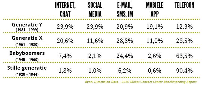 Omnichannel: voorkeur voor contactkanalen per leeftijdsgroep