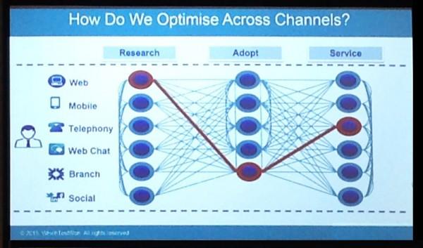 Cross channel optimalisatie