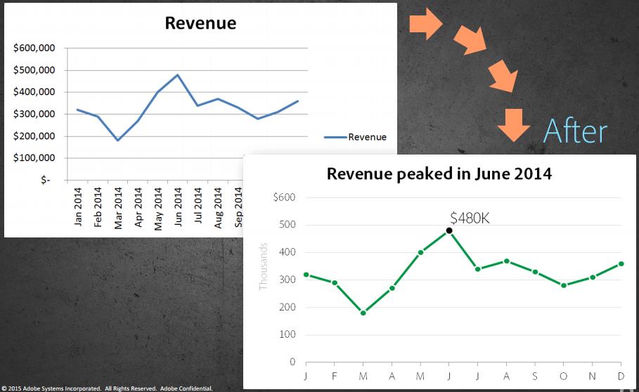 Brent Dykes: Zorg voor duidelijke tabellen en grafieken