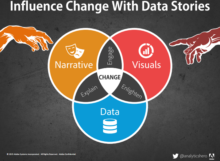 Brent Dykes Adobe: Gebruik data-storytelling