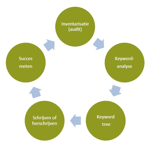 Keyword analyse is onderdeel van de SEO-cyclus.