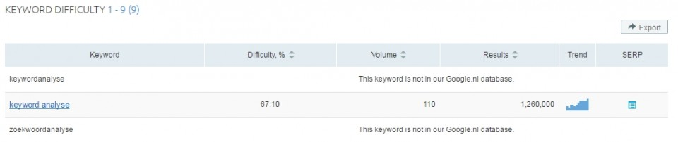 SEMrush keyword difficulty