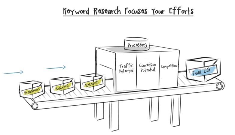 keywordanalyse proces