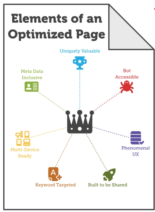 elements of an optimized page moz