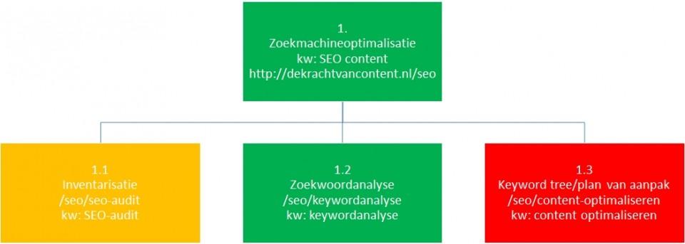 keyword tree ingevuld