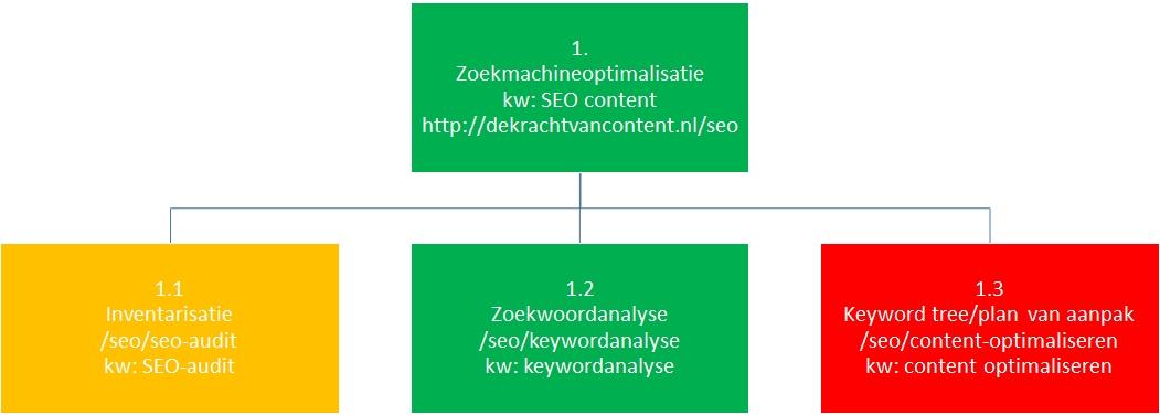 seo plan van aanpak De SEO cyclus: optimaliseren met behulp van de keyword tree seo plan van aanpak