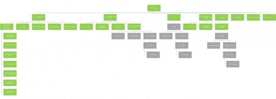keyword tree voorbeeld