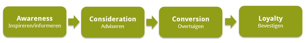 customer journey model