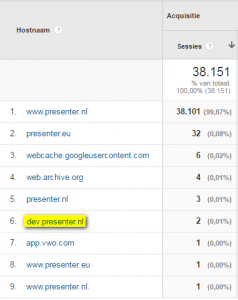 Vreemde hostnamen in Google Analytics