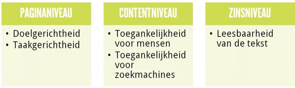 Doelgerichtheid en taakgerichtheid, toegankelijkheid en leesbaarheid zijn de drie belangrijkste criteria voor goede content