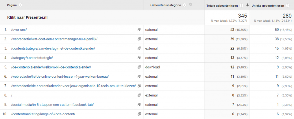 Meten van kliks naar externe links en downloads met event tracking.