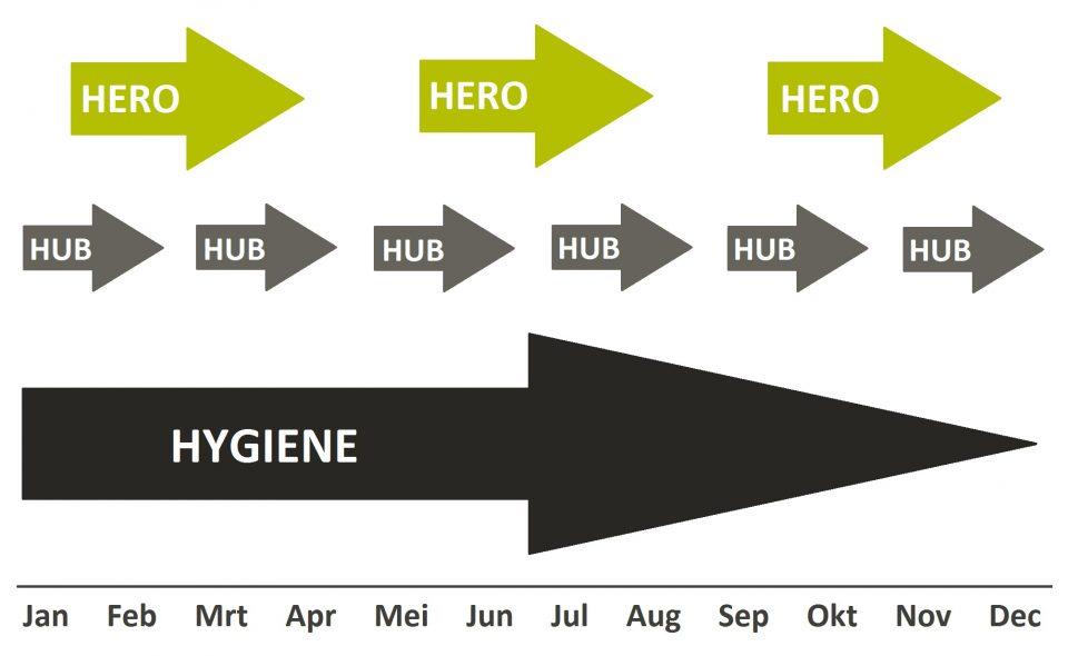 Contentkalender Hero-Hub-Hygiene