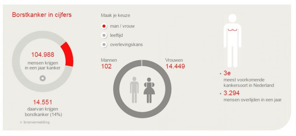 KWF borstkanker infographic