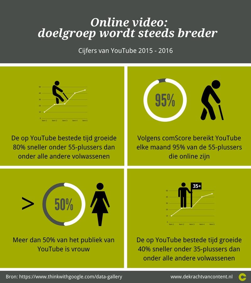 Infographic online video steeds bredere doelgroep