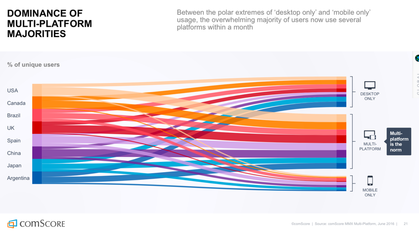 Een grafiek die laat zien dat mensen steeds meer gebruik maken van multiplatform.