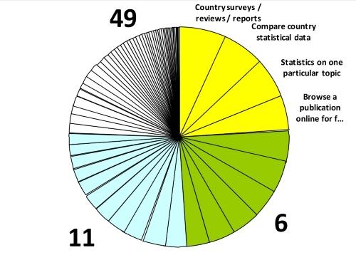 Van toptaken tot tiny tasks: de taken van de OECD (bron: https://www.slideshare.net/gerrymcgovern/gerry-mcgovern-top-tasks-an-event-apart-2015)
