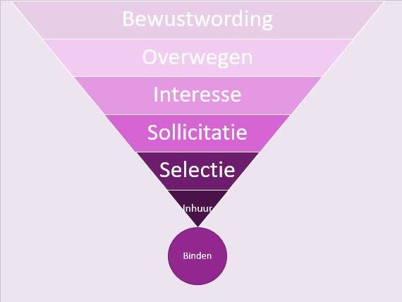 De recruitment marketing funnel bestaat uit zeven lagen: bewustwording, overwegen, interesse, sollicitatie, selectie, inhuur en binden.