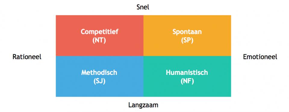 Kwadrant MBTI-types
