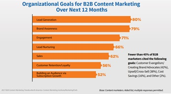 Blog-beste-kpis-voor-contentmarketing-B2B