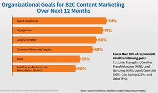 Blog-beste-kpis-voor-contentmarketing-B2C