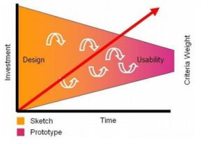 Design-Thinking-Adoption-in-prototyping