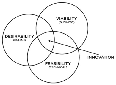 Design-Thinking-Core-Values-Ideo