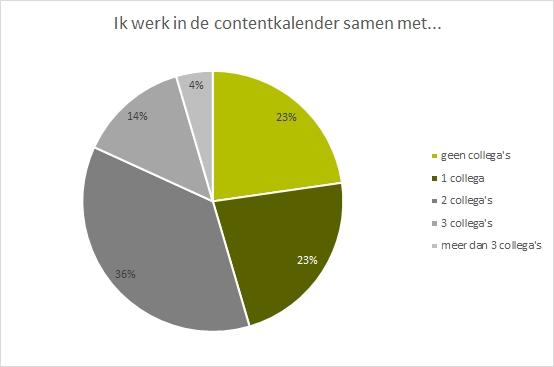 De contentkalender - met hoeveel mensen werk je samen?